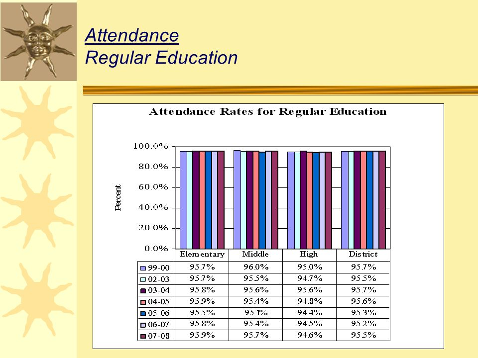 Attendance Regular Education
