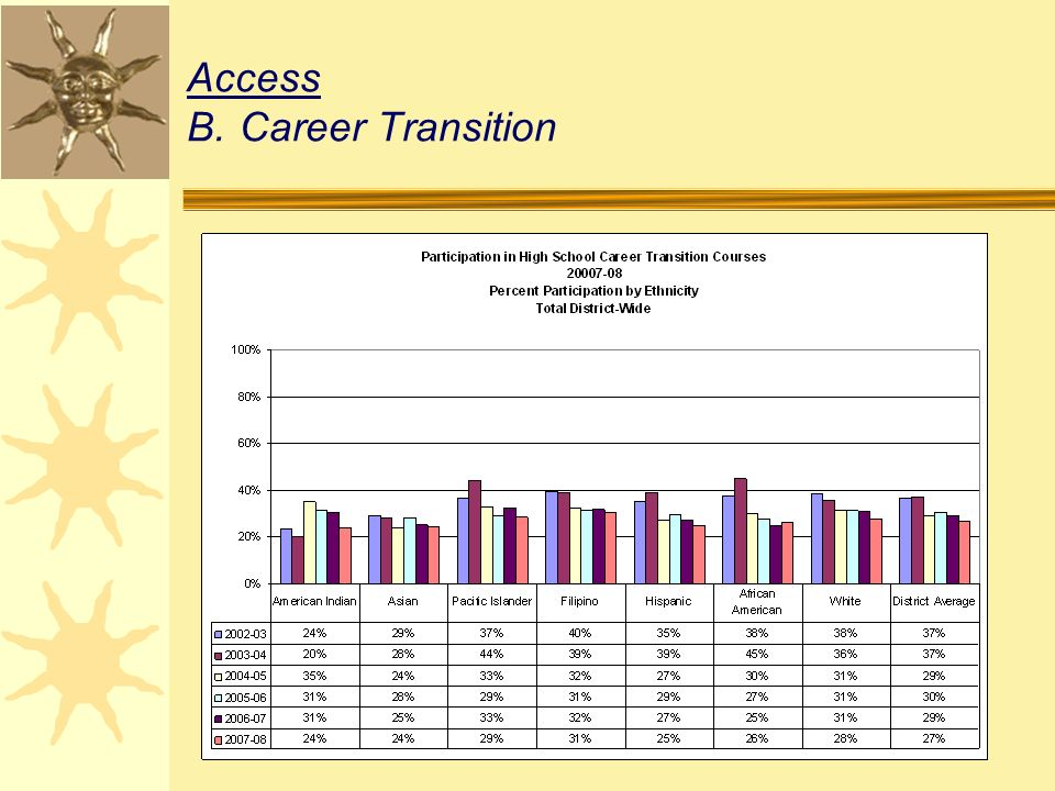 Access B.Career Transition