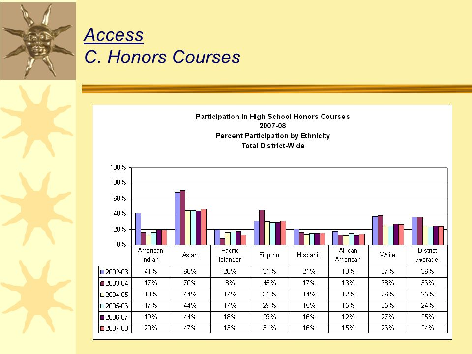 Access C.Honors Courses