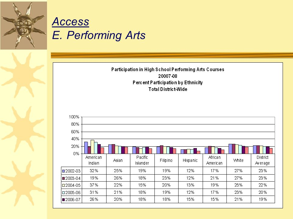 Access E.Performing Arts