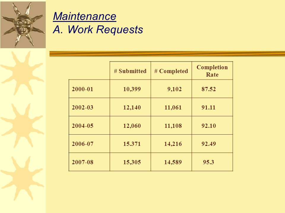 Maintenance A.Work Requests # Submitted# Completed Completion Rate 2000-0110,3999,10287.52 2002-0312,14011,06191.11 2004-0512,06011,10892.10 2006-0715.37114,21692.49 2007-0815,30514,58995.3