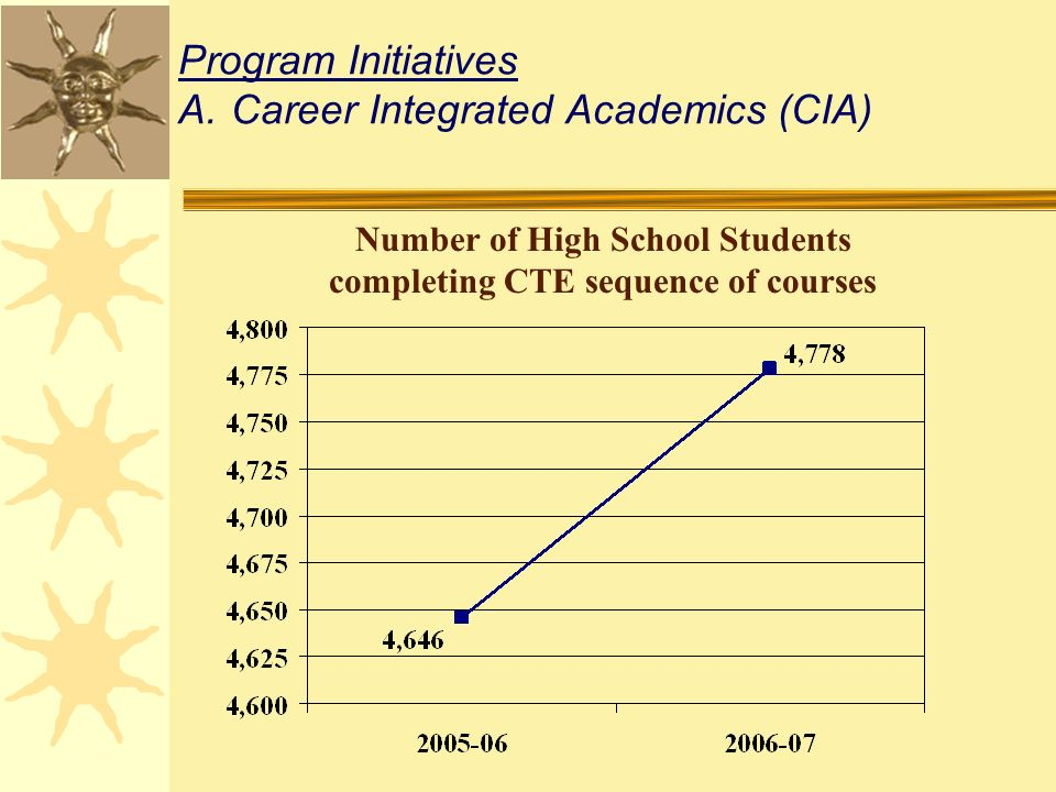 Program Initiatives A.Career Integrated Academics (CIA) Number of High School Students completing CTE sequence of courses