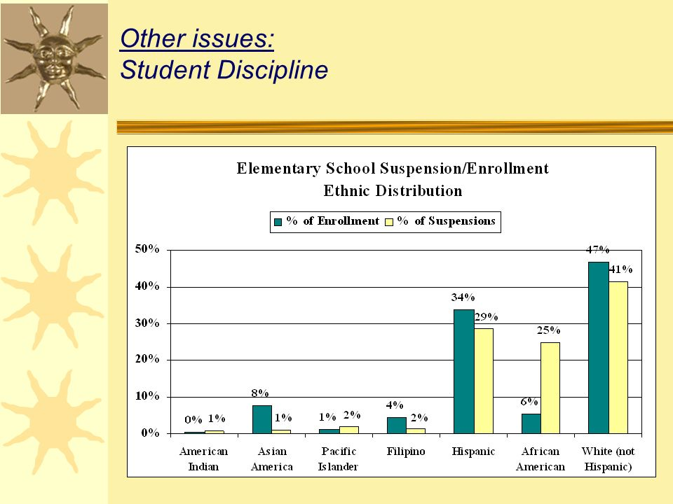 Other issues: Student Discipline