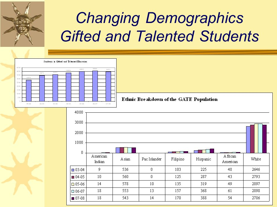 Changing Demographics Gifted and Talented Students