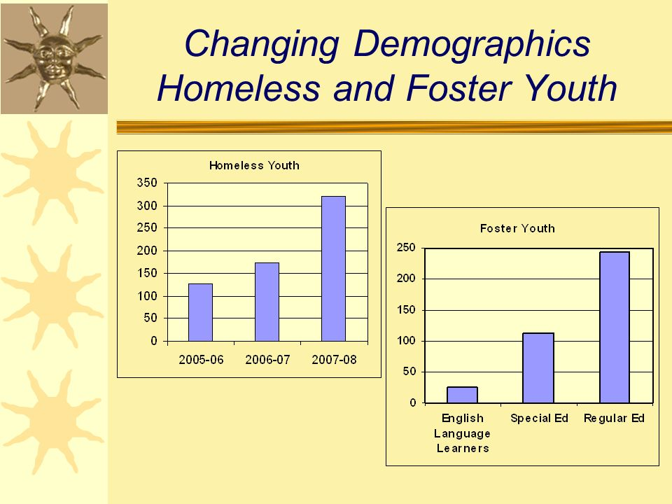 Changing Demographics Homeless and Foster Youth