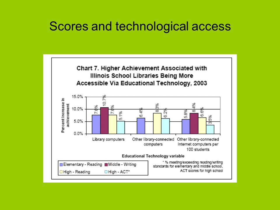 Scores and technological access