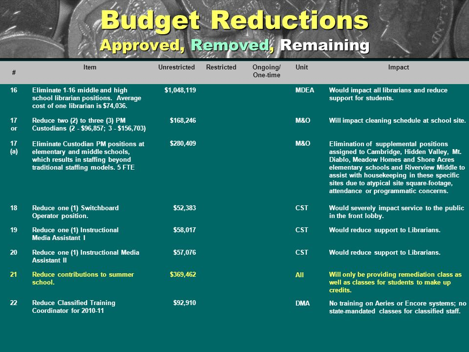 Budget Reductions Approved, Removed, Remaining # ItemUnrestrictedRestrictedOngoing/ One-time UnitImpact 16Eliminate 1-16 middle and high school librarian positions.