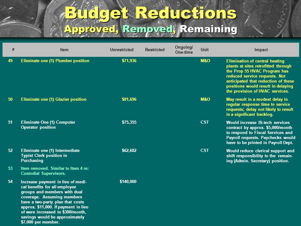 Budget Reductions Approved, Removed, Remaining # ItemUnrestrictedRestricted Ongoing/ One-time UnitImpact 49Eliminate one (1) Plumber position$71,936M&OElimination of central heating plants at sites retrofitted through the Prop 55 HVAC Program has reduced service requests.