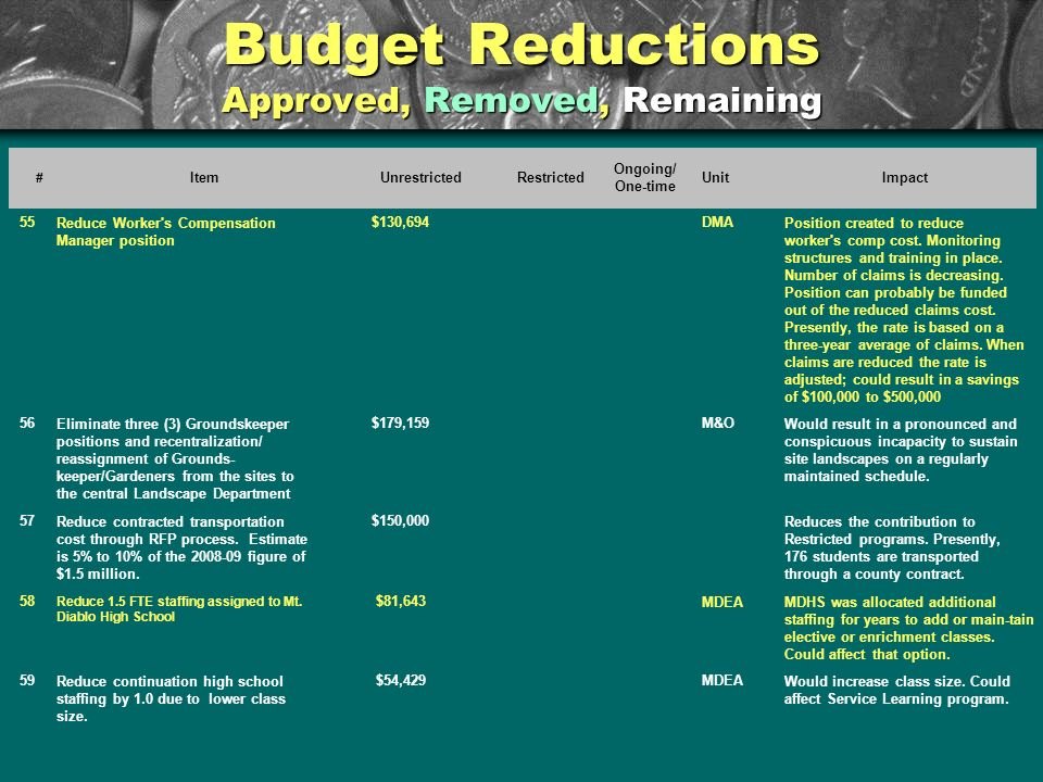 Budget Reductions Approved, Removed, Remaining # ItemUnrestrictedRestricted Ongoing/ One-time UnitImpact 55Reduce Worker s Compensation Manager position $130,694DMAPosition created to reduce worker s comp cost.