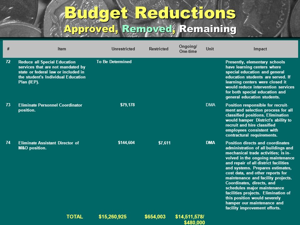 Budget Reductions Approved, Removed, Remaining #ItemUnrestrictedRestricted Ongoing/ One-time UnitImpact 72Reduce all Special Education services that are not mandated by state or federal law or included in the student s Individual Education Plan (IEP).