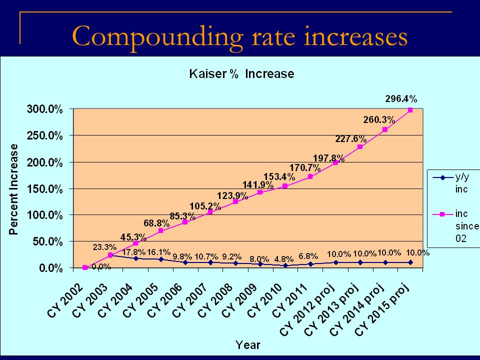 Compounding rate increases