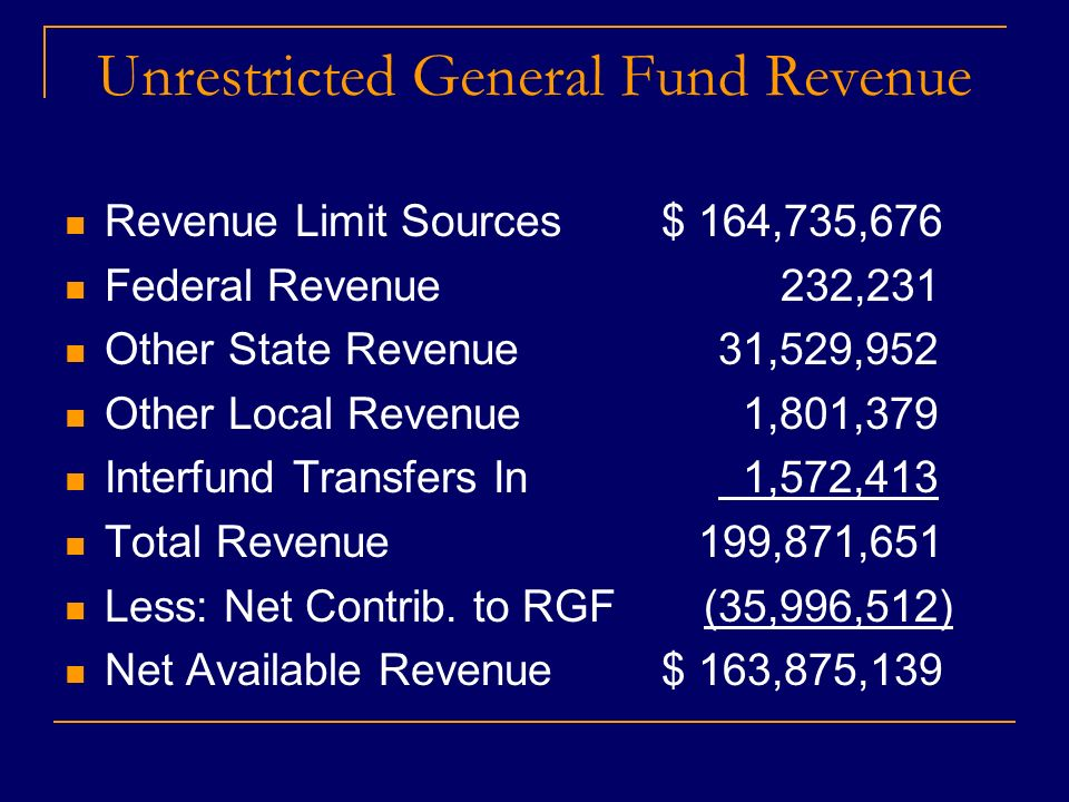 Unrestricted General Fund Revenue Revenue Limit Sources $ 164,735,676 Federal Revenue 232,231 Other State Revenue 31,529,952 Other Local Revenue 1,801,379 Interfund Transfers In 1,572,413 Total Revenue 199,871,651 Less: Net Contrib.