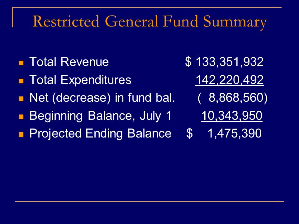 Restricted General Fund Summary Total Revenue $ 133,351,932 Total Expenditures 142,220,492 Net (decrease) in fund bal.( 8,868,560) Beginning Balance, July 1 10,343,950 Projected Ending Balance $ 1,475,390