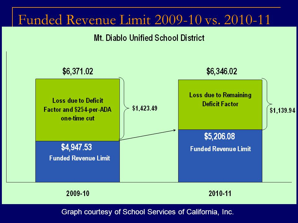 Funded Revenue Limit 2009-10 vs. 2010-11 Graph courtesy of School Services of California, Inc.