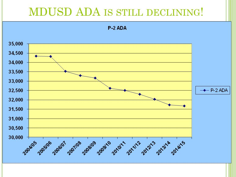 MDUSD ADA IS STILL DECLINING !