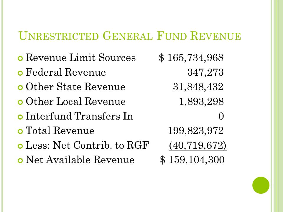 U NRESTRICTED G ENERAL F UND R EVENUE Revenue Limit Sources$ 165,734,968 Federal Revenue 347,273 Other State Revenue 31,848,432 Other Local Revenue 1,893,298 Interfund Transfers In 0 Total Revenue 199,823,972 Less: Net Contrib.