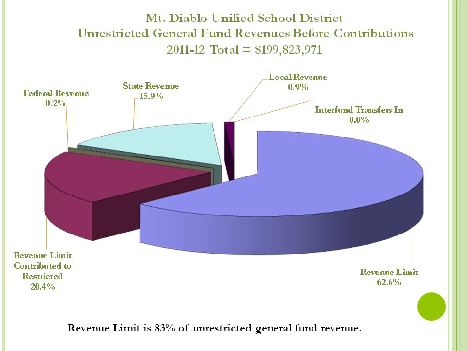 Revenue Limit is 83% of unrestricted general fund revenue.