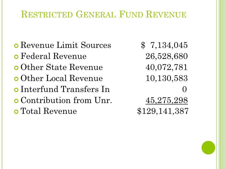 R ESTRICTED G ENERAL F UND R EVENUE Revenue Limit Sources $ 7,134,045 Federal Revenue 26,528,680 Other State Revenue 40,072,781 Other Local Revenue 10,130,583 Interfund Transfers In 0 Contribution from Unr.