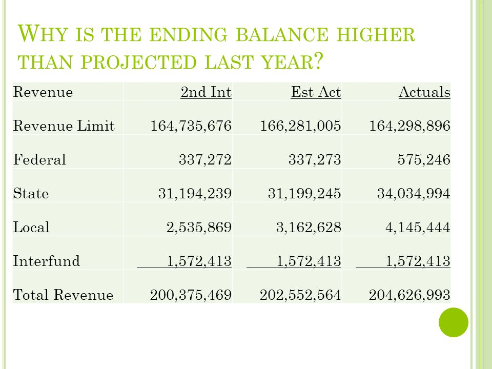 W HY IS THE ENDING BALANCE HIGHER THAN PROJECTED LAST YEAR .