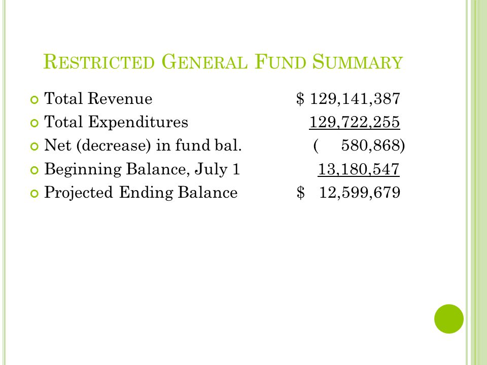 R ESTRICTED G ENERAL F UND S UMMARY Total Revenue $ 129,141,387 Total Expenditures 129,722,255 Net (decrease) in fund bal.