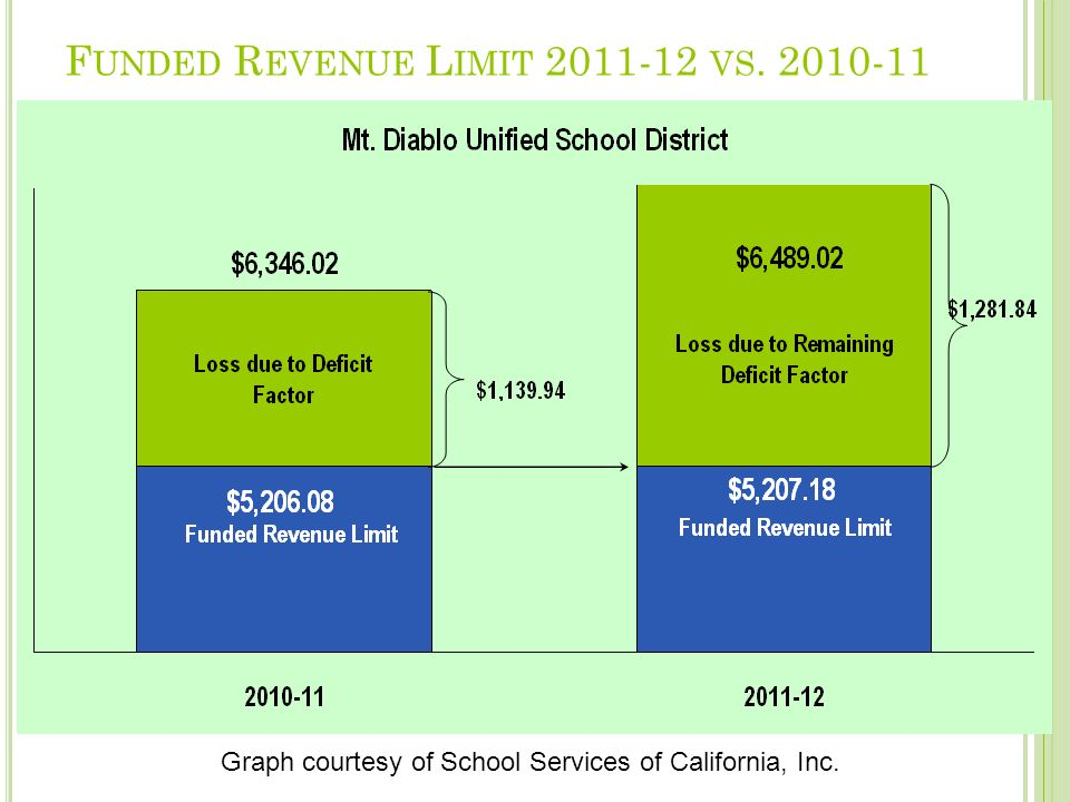 F UNDED R EVENUE L IMIT 2011-12 VS. 2010-11 Graph courtesy of School Services of California, Inc.