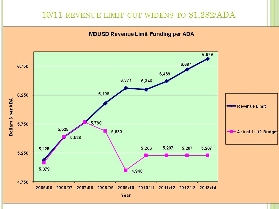 10/11 REVENUE LIMIT CUT WIDENS TO $1,282/ADA