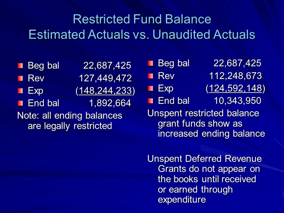 Restricted Fund Balance Estimated Actuals vs.