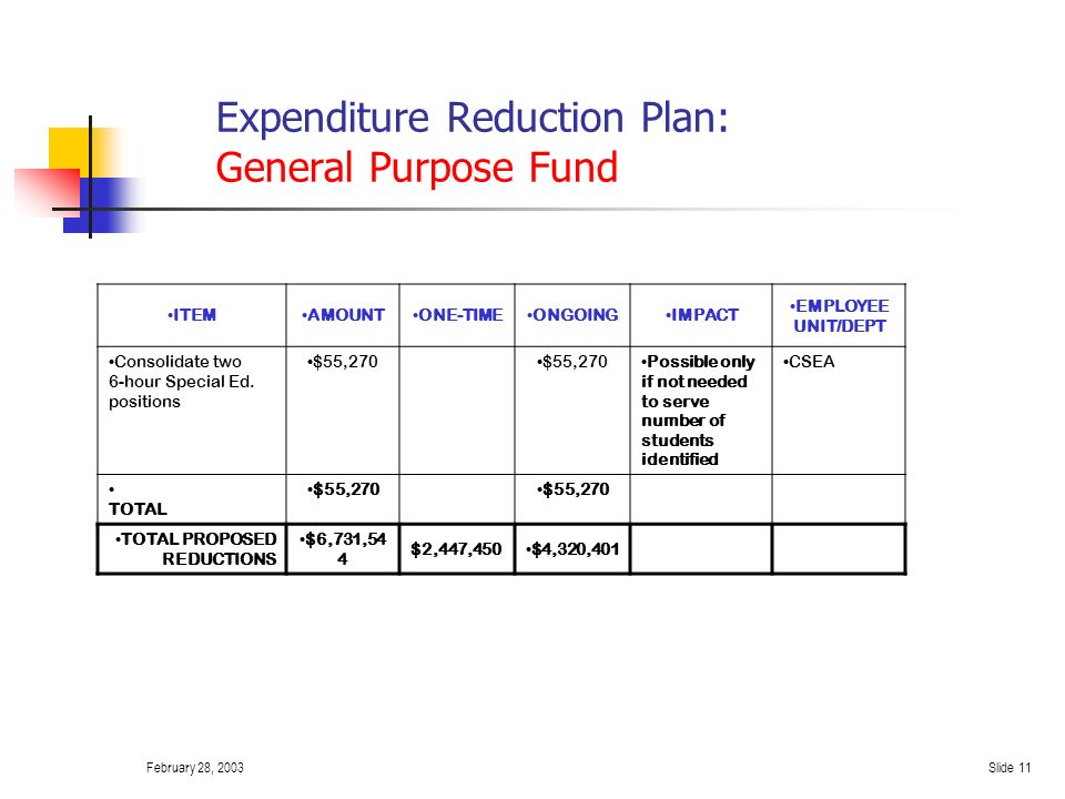 February 28, 2003Slide 10 Expenditure Reduction Plan: General Purpose Fund ITEMAMOUNTONE-TIMEONGOINGIMPACT EMPLOYEE UNIT/DEPT Eliminate one FTE Instructional Media Assistant $39,438 Reduced service.
