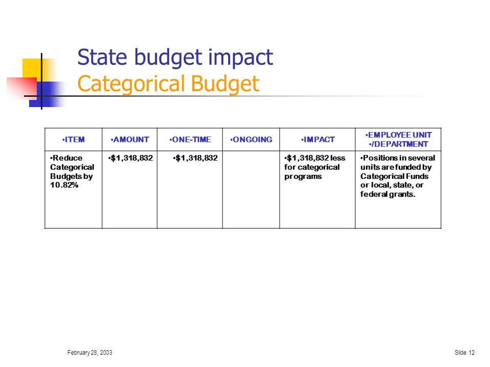February 28, 2003Slide 11 Expenditure Reduction Plan: General Purpose Fund ITEMAMOUNTONE-TIMEONGOINGIMPACT EMPLOYEE UNIT/DEPT Consolidate two 6-hour Special Ed.