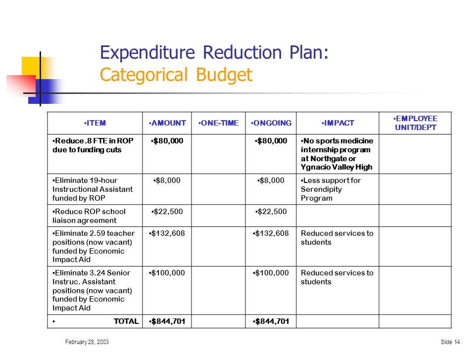 February 28, 2003Slide 13 Expenditure Reduction Plan: Categorical Budget ITEMAMOUNTONE-TIMEONGOINGIMPACT EMPLOYEE UNIT/DEPT Eliminate two Reading Specialists funded by Miller Unruh, supple- mental grant, Gen.