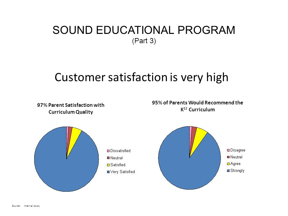 Customer satisfaction is very high 95% of Parents Would Recommend the K 12 Curriculum 97% Parent Satisfaction with Curriculum Quality Source:Internal study SOUND EDUCATIONAL PROGRAM (Part 3)