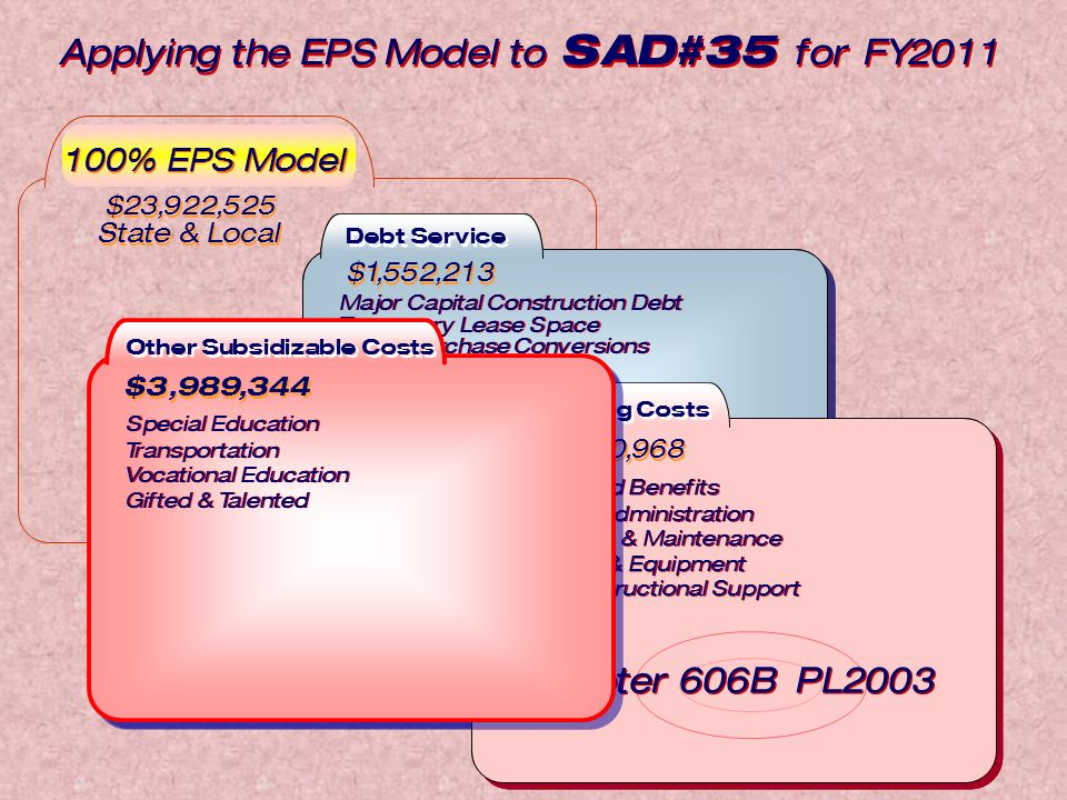 Amount Required (State & Local) to Fund the EPS Model for FY2006 Debt Service Major Capital Construction Debt Temporary Lease Space Lease Purchase Conversions Major Capital Construction Debt Temporary Lease Space Lease Purchase Conversions $1,814,576 5% Current Practice Continues Operating Costs Salary and Benefits System Administration Operation & Maintenance Supplies & Equipment Other Instructional Support Salary and Benefits System Administration Operation & Maintenance Supplies & Equipment Other Instructional Support $1,297,433,357 73% Debt Service Major Capital Construction Debt Temporary Lease Space Lease Purchase Conversions Major Capital Construction Debt Temporary Lease Space Lease Purchase Conversions $1,552,213 Current Practice Continues Other Subsidizable Costs Special Education Transportation Vocational Education Gifted & Talented Special Education Transportation Vocational Education Gifted & Talented $3,989,344 $23,922,525 State & Local $23,922,525 State & Local 100% EPS Model Operating Costs Salary and Benefits System Administration Operation & Maintenance Supplies & Equipment Other Instructional Support Salary and Benefits System Administration Operation & Maintenance Supplies & Equipment Other Instructional Support $18,380,968 Chapter 606B PL2003 Other Subsidizable Costs Special Education Transportation Vocational Education Gifted & Talented Special Education Transportation Vocational Education Gifted & Talented $3,989,344 Applying the EPS Model to SAD#35 for FY2011