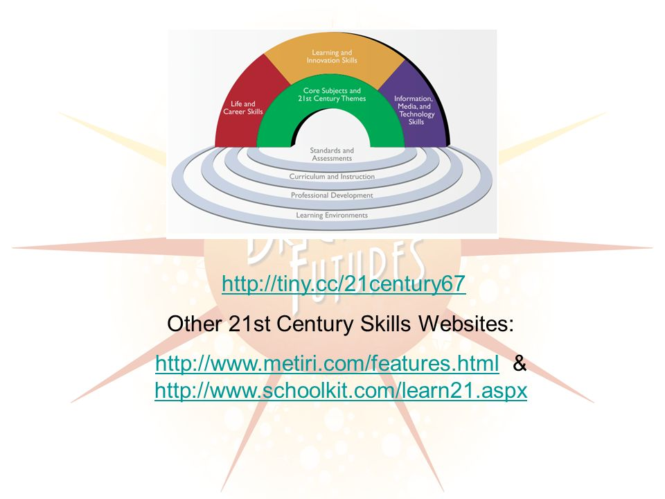 http://tiny.cc/21century67 Other 21st Century Skills Websites: http://www.metiri.com/features.htmlhttp://www.metiri.com/features.html & http://www.schoolkit.com/learn21.aspx http://www.schoolkit.com/learn21.aspx