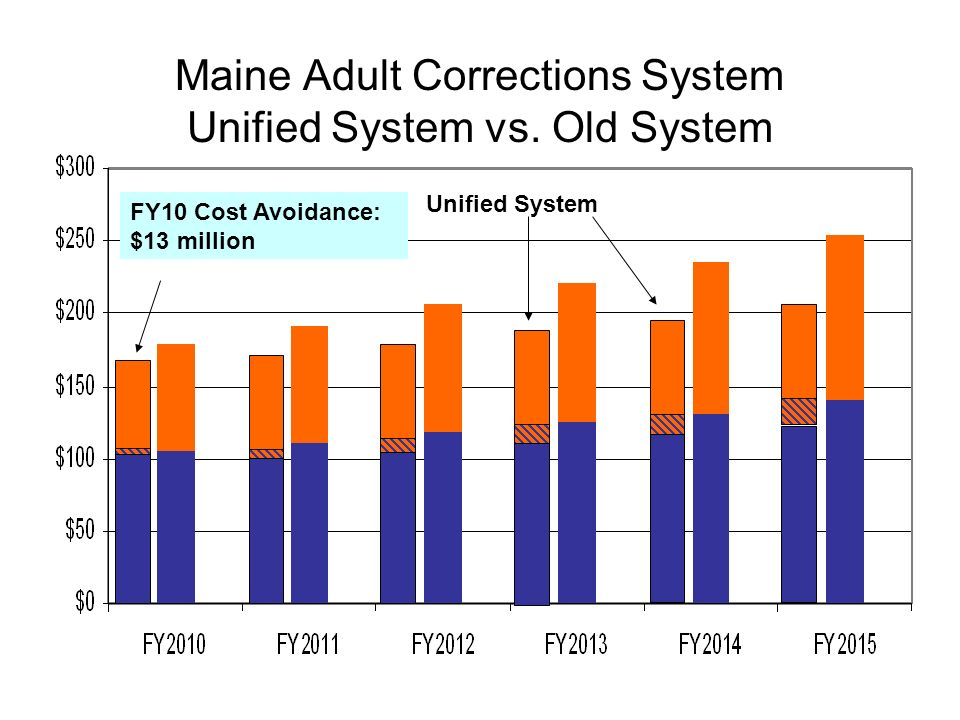 Maine Adult Corrections System Unified System vs.