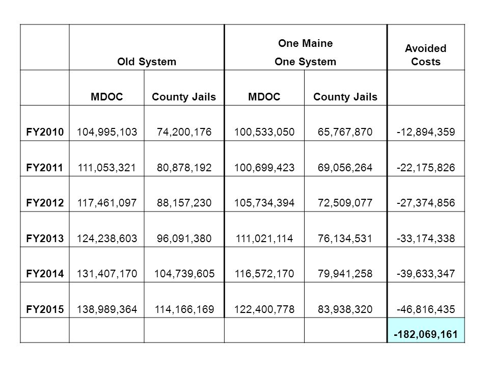 Old System One Maine Avoided Costs One System MDOCCounty JailsMDOCCounty Jails FY2010104,995,10374,200,176100,533,05065,767,870-12,894,359 FY2011111,053,32180,878,192100,699,42369,056,264-22,175,826 FY2012117,461,09788,157,230105,734,39472,509,077-27,374,856 FY2013124,238,60396,091,380111,021,11476,134,531-33,174,338 FY2014131,407,170104,739,605116,572,17079,941,258-39,633,347 FY2015138,989,364114,166,169122,400,77883,938,320-46,816,435 -182,069,161