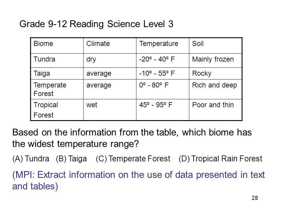 28 Grade 9-12 Reading Science Level 3 BiomeClimateTemperatureSoil Tundradry-20º - 40º FMainly frozen Taigaaverage-10º - 55º FRocky Temperate Forest average0º - 80º FRich and deep Tropical Forest wet45º - 95º FPoor and thin Based on the information from the table, which biome has the widest temperature range.