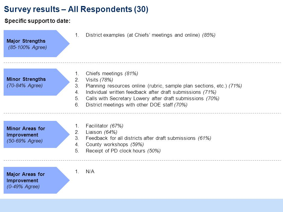 Survey results – All Respondents (30) Specific support to date: