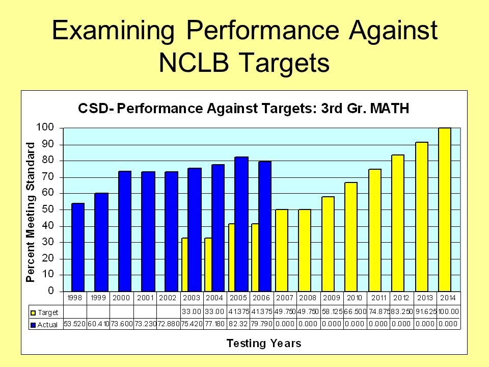 24 Examining Performance Against NCLB Targets