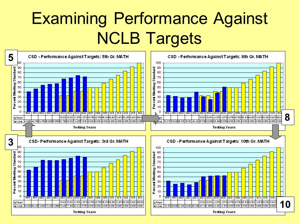 25 Examining Performance Against NCLB Targets 10 8 5 3