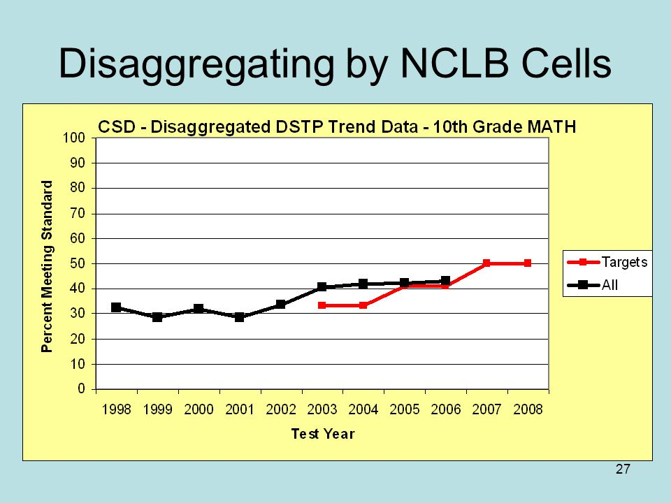27 Disaggregating by NCLB Cells
