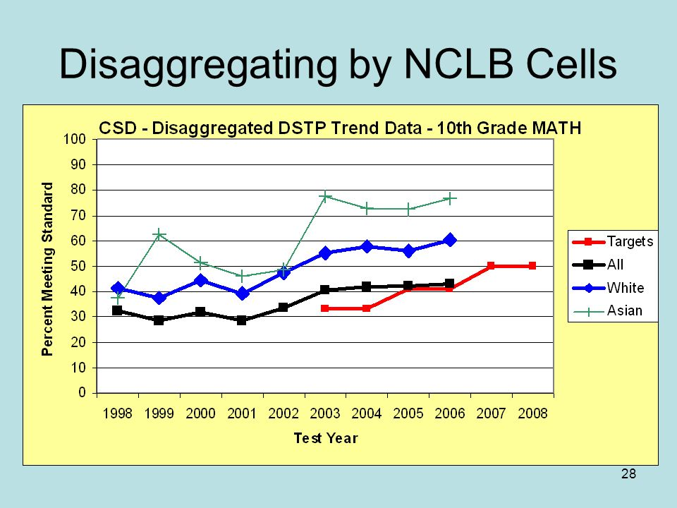 28 Disaggregating by NCLB Cells