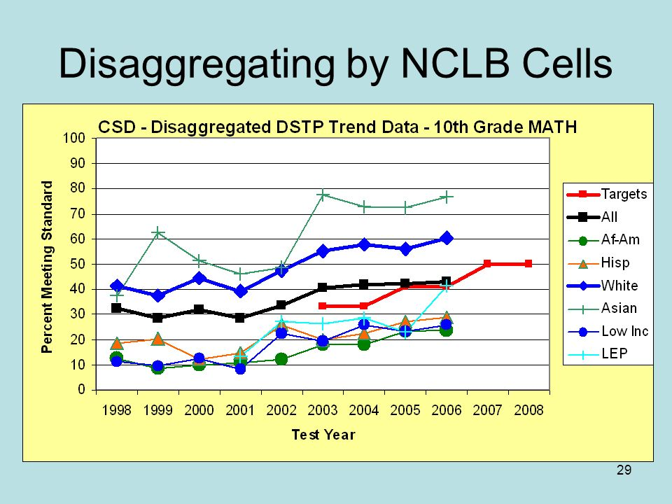 29 Disaggregating by NCLB Cells