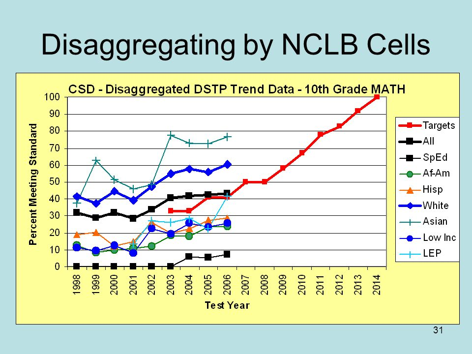 31 Disaggregating by NCLB Cells