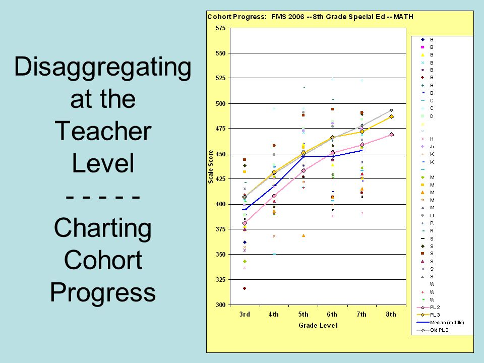 32 Disaggregating at the Teacher Level - - - - - Charting Cohort Progress