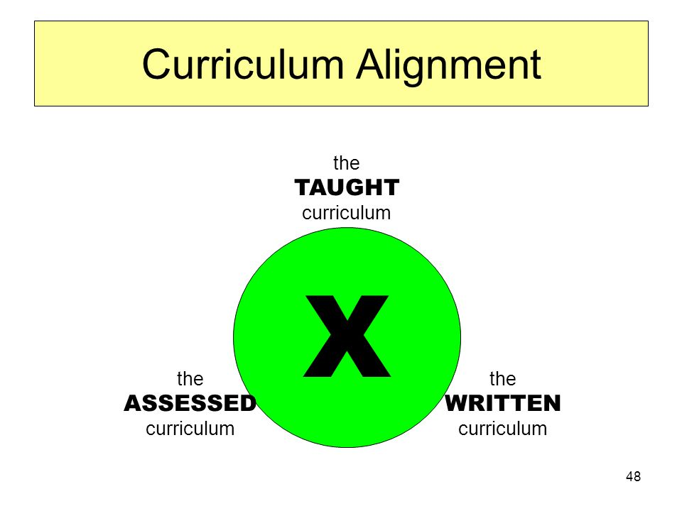 48 Curriculum Alignment the TAUGHT curriculum X the ASSESSED curriculum the WRITTEN curriculum