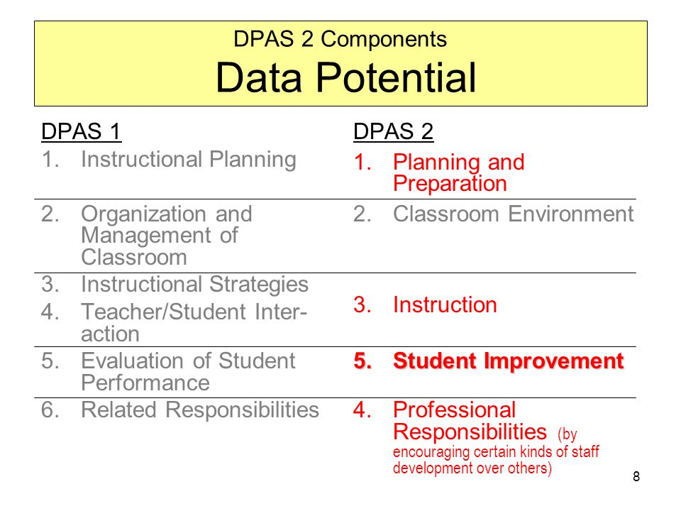 8 DPAS 2 Components Data Potential DPAS 1 1.Instructional Planning 2.Organization and Management of Classroom 3.Instructional Strategies 4.Teacher/Student Inter- action 5.Evaluation of Student Performance 6.Related Responsibilities DPAS 2 1.Planning and Preparation 2.Classroom Environment 3.Instruction 5.Student Improvement 4.Professional Responsibilities (by encouraging certain kinds of staff development over others)