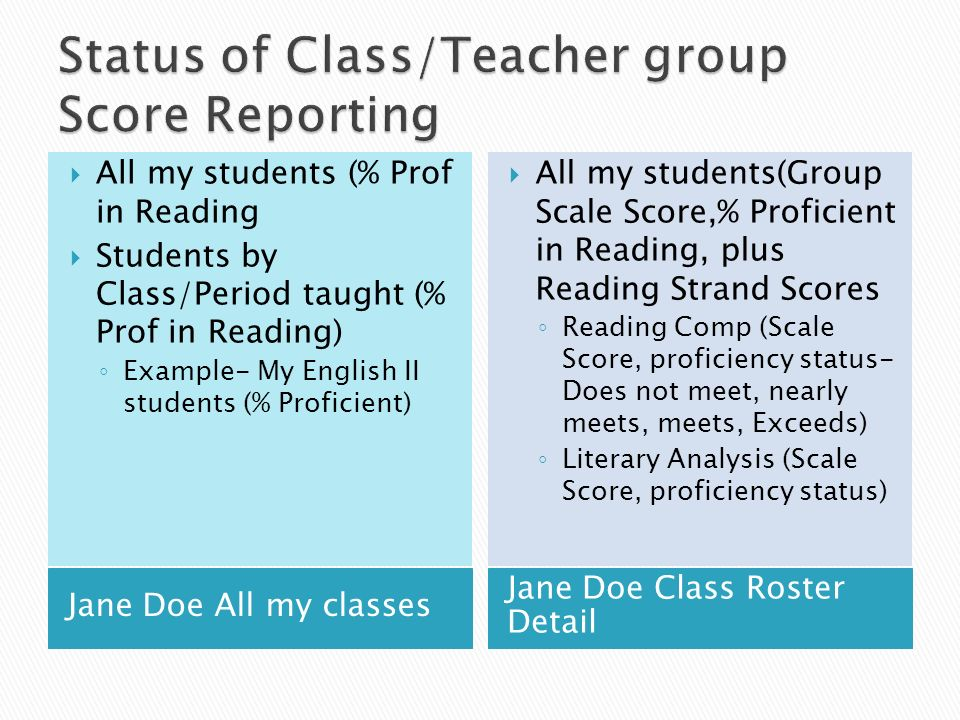 Jane Doe All my classes Jane Doe Class Roster Detail All my students (% Prof in Reading Students by Class/Period taught (% Prof in Reading) Example- My English II students (% Proficient) All my students(Group Scale Score,% Proficient in Reading, plus Reading Strand Scores Reading Comp (Scale Score, proficiency status- Does not meet, nearly meets, meets, Exceeds) Literary Analysis (Scale Score, proficiency status)