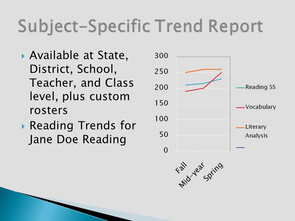 Available at State, District, School, Teacher, and Class level, plus custom rosters Reading Trends for Jane Doe Reading