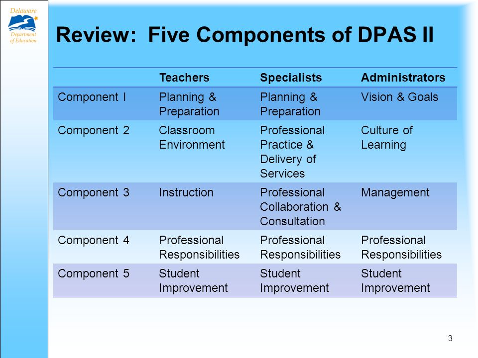Materials for this module Power Point Presentation DPAS II Guide for Specialists http://www.doe.k12.de.us/csa/dpasii/default/shtmlhttp://www.doe.k12.de.us/csa/dpasii/default/shtml.