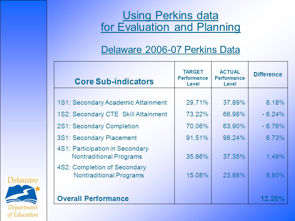 Using Perkins data for Evaluation and Planning Delaware 2006-07 Perkins Data Core Sub-indicators TARGET Performance Level ACTUAL Performance Level Difference 1S1: Secondary Academic Attainment29.71%37.89%8.18% 1S2: Secondary CTE Skill Attainment73.22%66.98%- 6.24% 2S1: Secondary Completion70.06%63.90%- 6.76% 3S1: Secondary Placement91.51%98.24%6.73% 4S1: Participation in Secondary Nontraditional Programs35.86%37.35%1.49% 4S2: Completion of Secondary Nontraditional Programs15.08%23.88%8.80% Overall Performance 12.20%